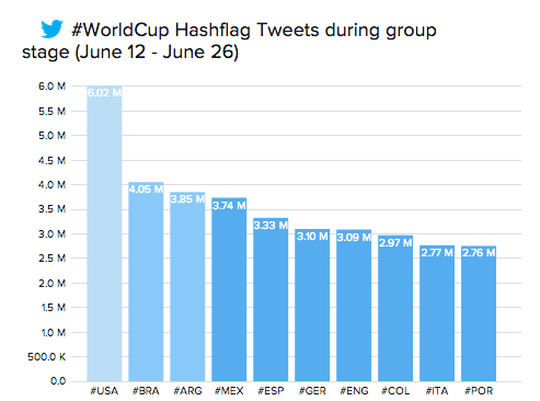 Countries on Twitter WorldCup
